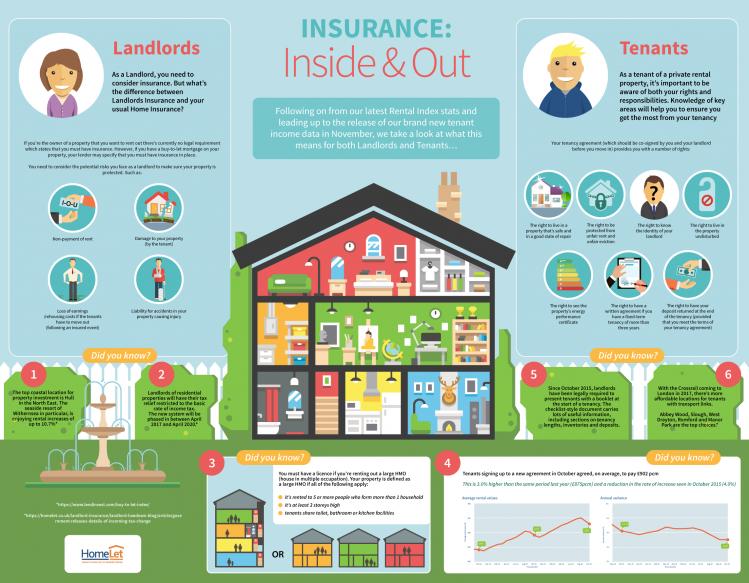 HomeLet, insurance